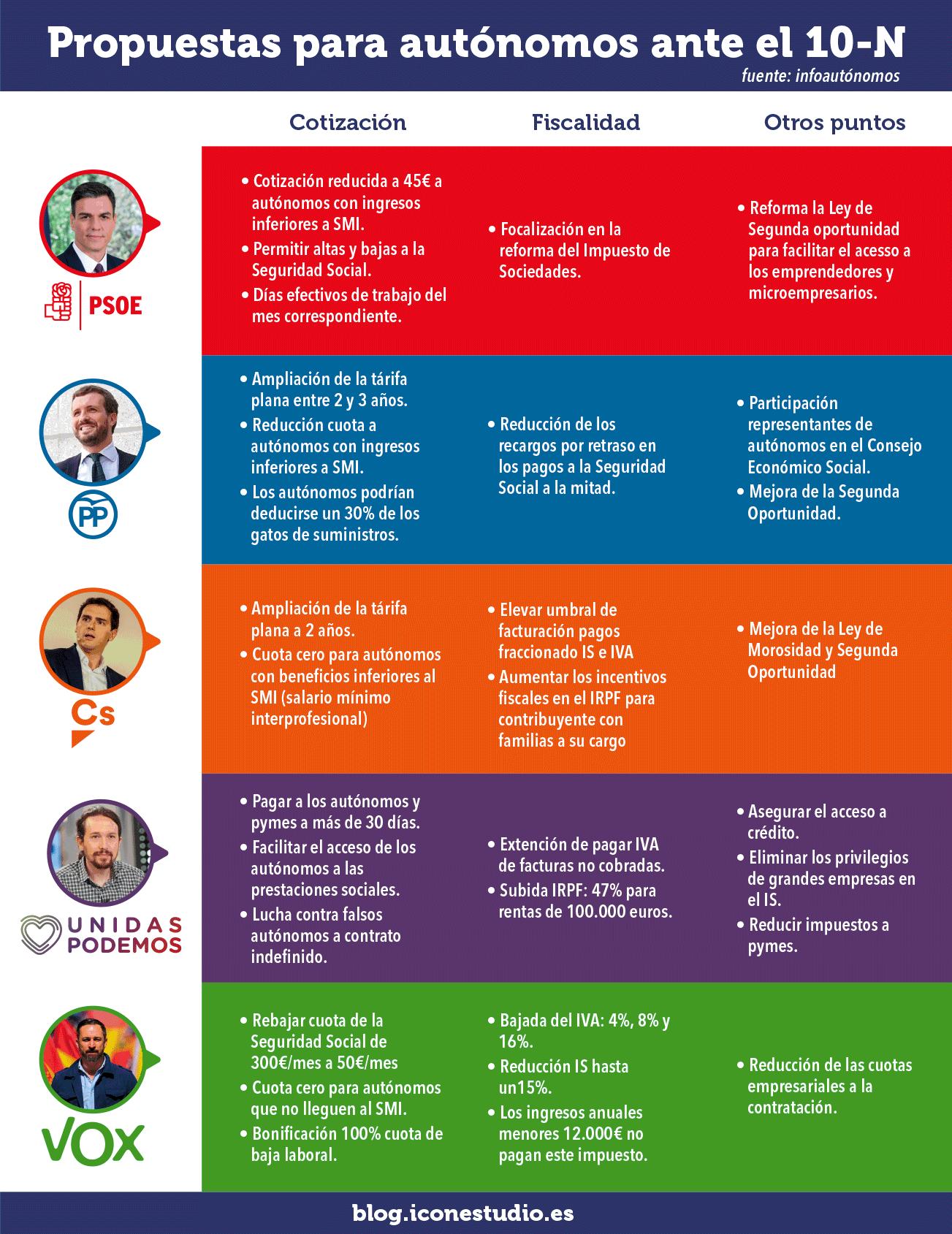 infografia programa electoral autonomos